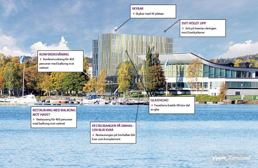 Planer för hotellet vid simhallen